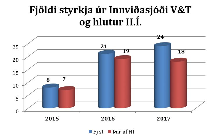 Súlurit: Fjöldi styrkja úr Innviðasjóði V&T og hlutur H.Í.