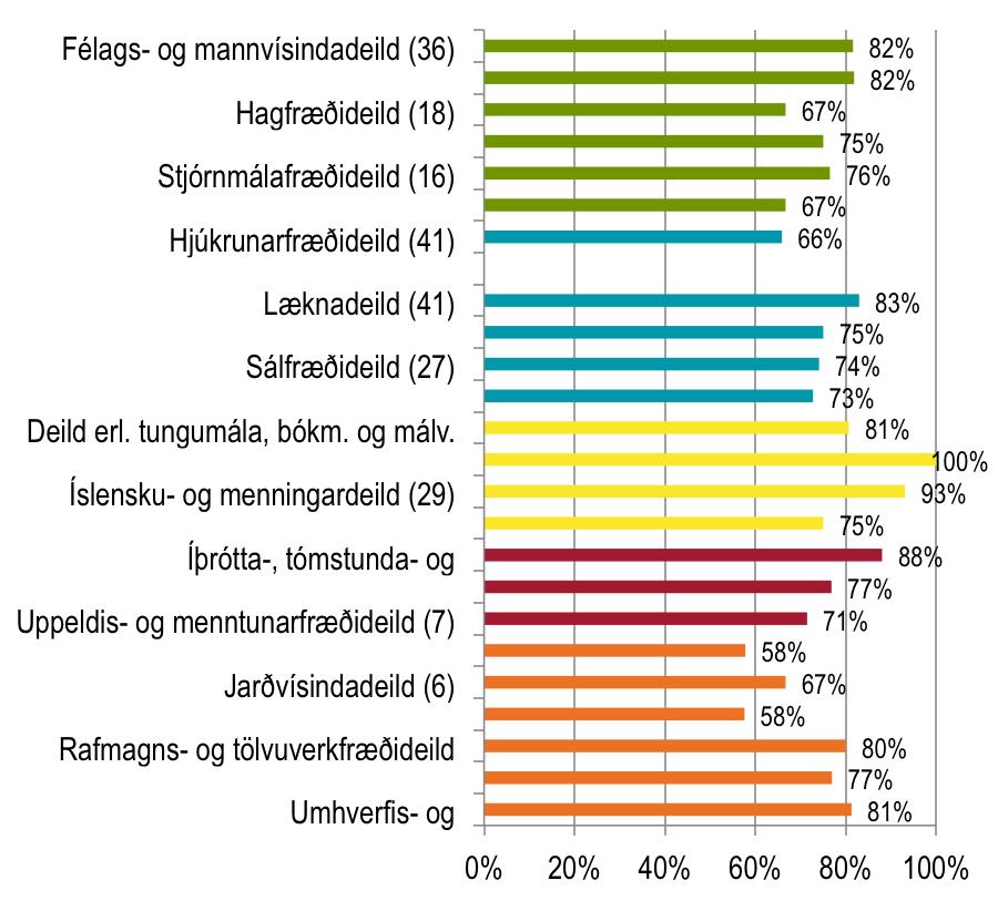 Almenn ánægja með gæði náms 2013 - útskrifaðir úr grunnnámi