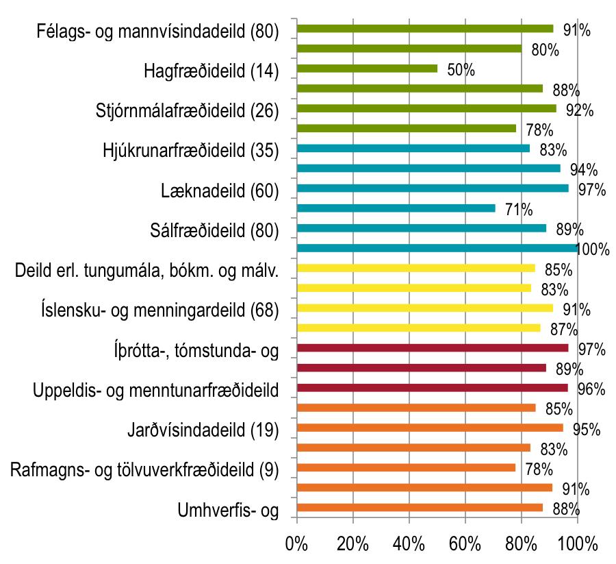 Súlurit: Almenn ánægja með gæði náms - grunnnemar