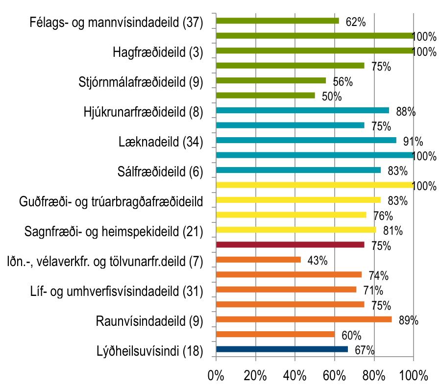 Almenn ánægja með gæði náms - doktorsnemar 2013