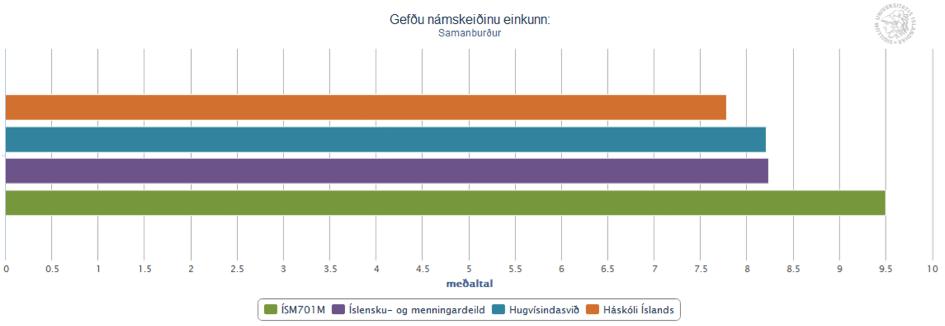 Miðmisseriskönnun - einkunn námskeiðs