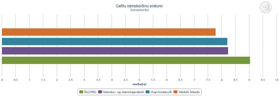 Málkerfið - hljóð og orð: Einkunn námskeiðs