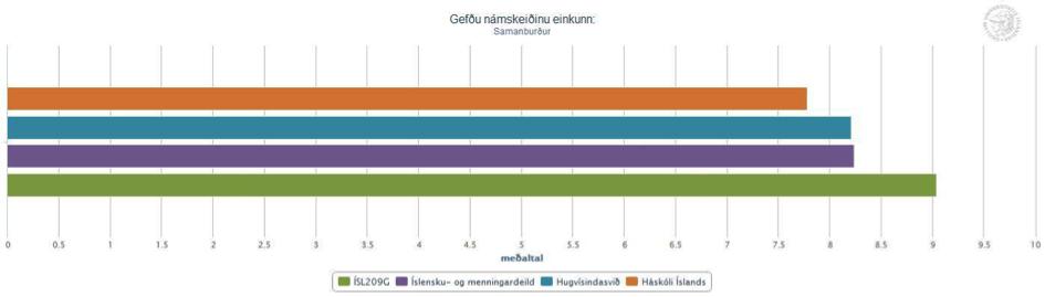 Íslensk hljóðfræði og hljóðkerfisfræði: Samanburður