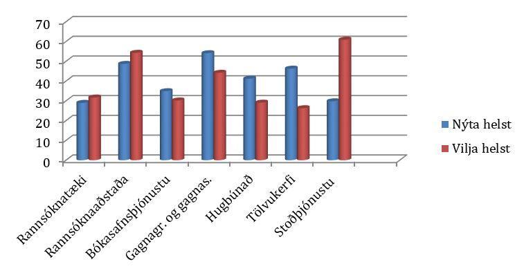 Súlurit: Rannsóknarinnviðir – mest notaðir/vantar mest – samtals (%)