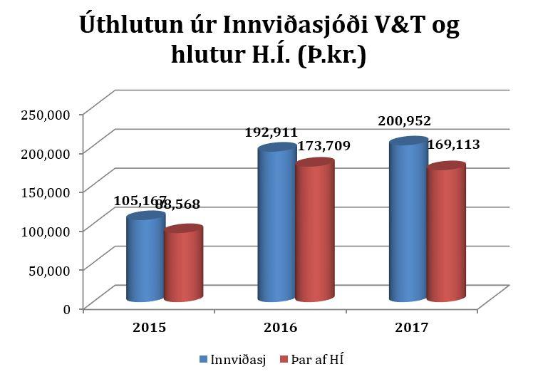 Súlurit: Úthlutun úr Innviðasjóði V&T og hlutur H.Í. (þús.kr.)