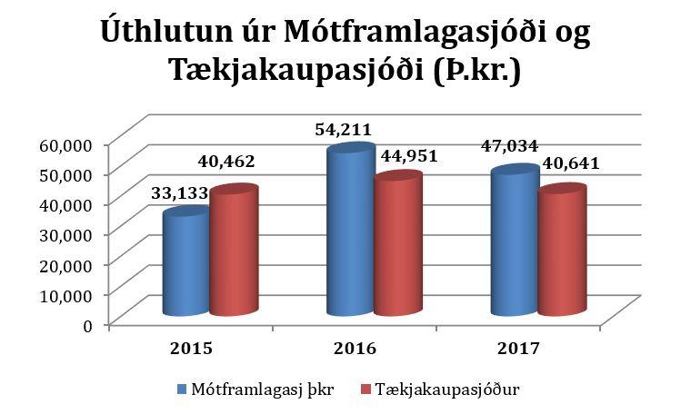 Súlurit: Úthlutun úr Mótframlagasjóði og Tækjakaupasjóði (þús.kr.)