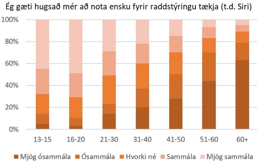 Súlurit: Ég gæti hugsað mér að nota ensku fyrir raddstýringu tækja (t.d. Siri)