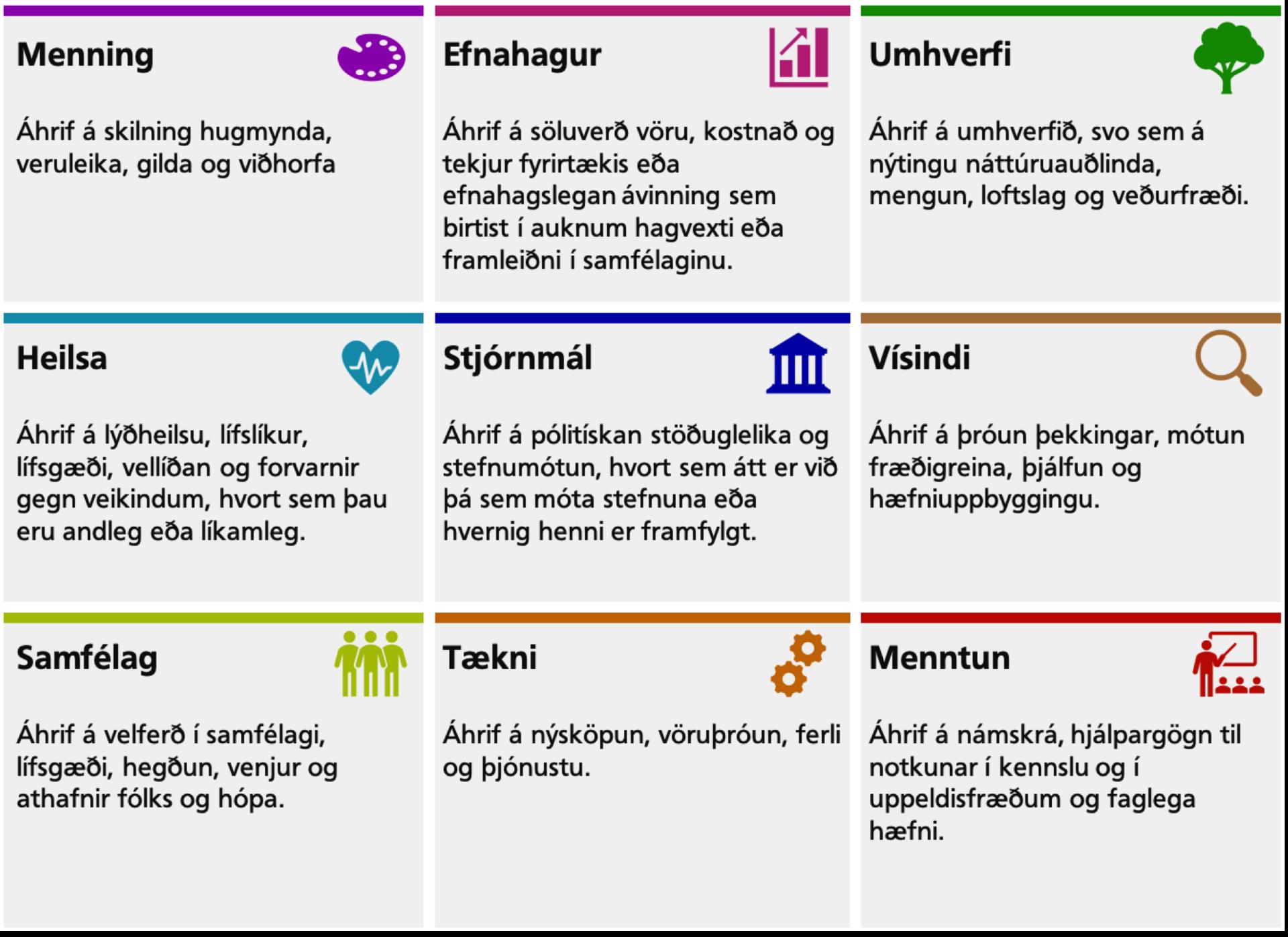 Flokkun áhrifaþátta: Menning, efnahagur, umhverfi, heilsa, stjórnmál, vísindi, samfélag, tækni, menntun