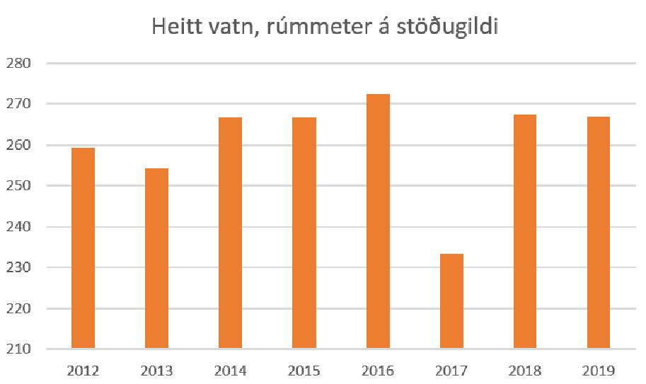 Heitavatns notkun ( í HÍ á stöðugildi 2012-2019