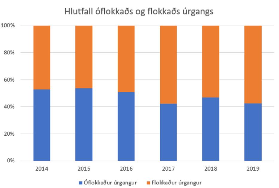 Hlutfall óflokkaðs og flokkaðs úrgangs