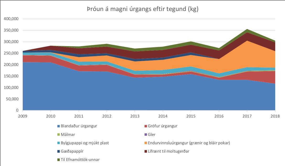 Þróun á magni úrgangs eftir tegund