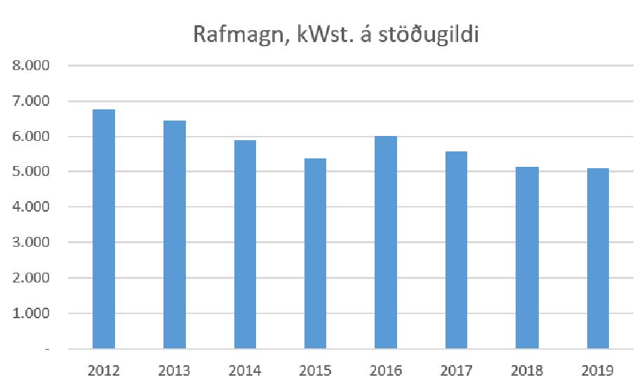 Rafmagnsnotkun (kWst) í HÍ á stöðugildi 2012-2019